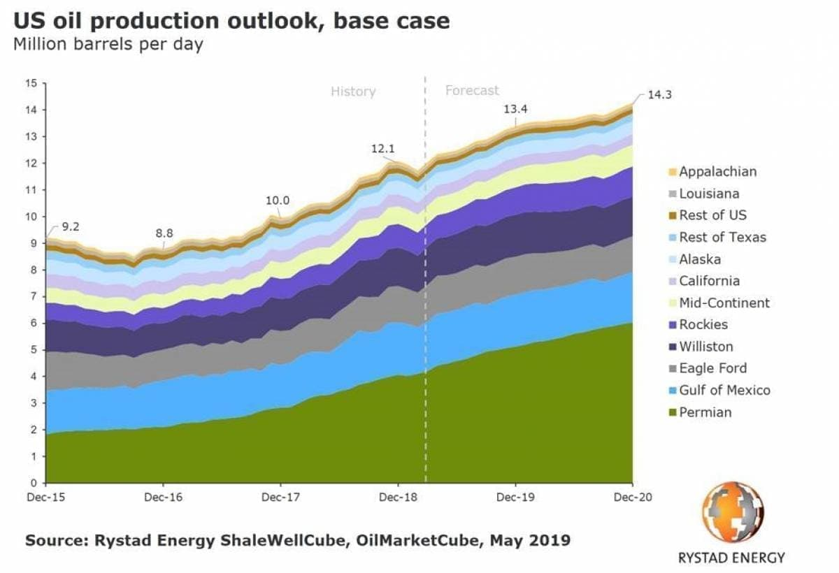 U S  Total Oil Output Poised To Set New 2019 Record - Main