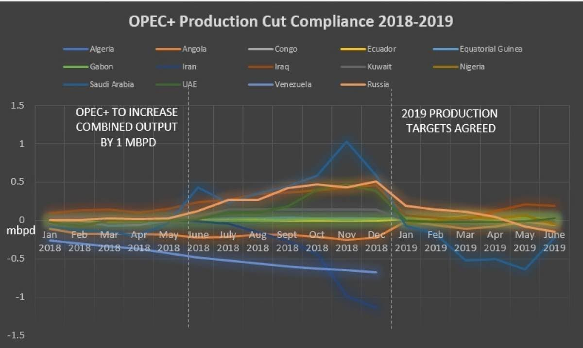 Predicting The Result Of The OPEC+ Meeting | OilPrice com