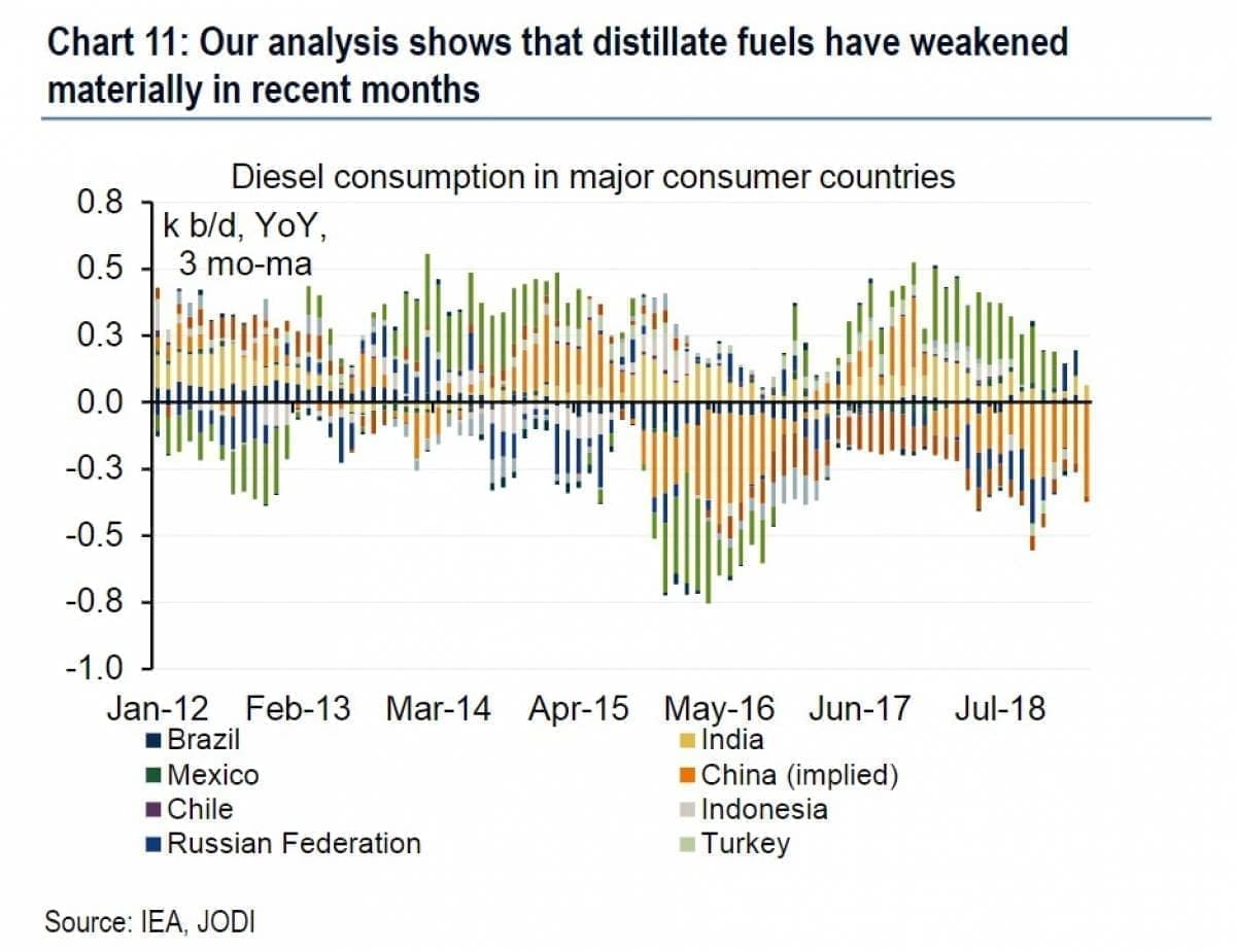 A Worrying Sign For Global Oil Demand | OilPrice com