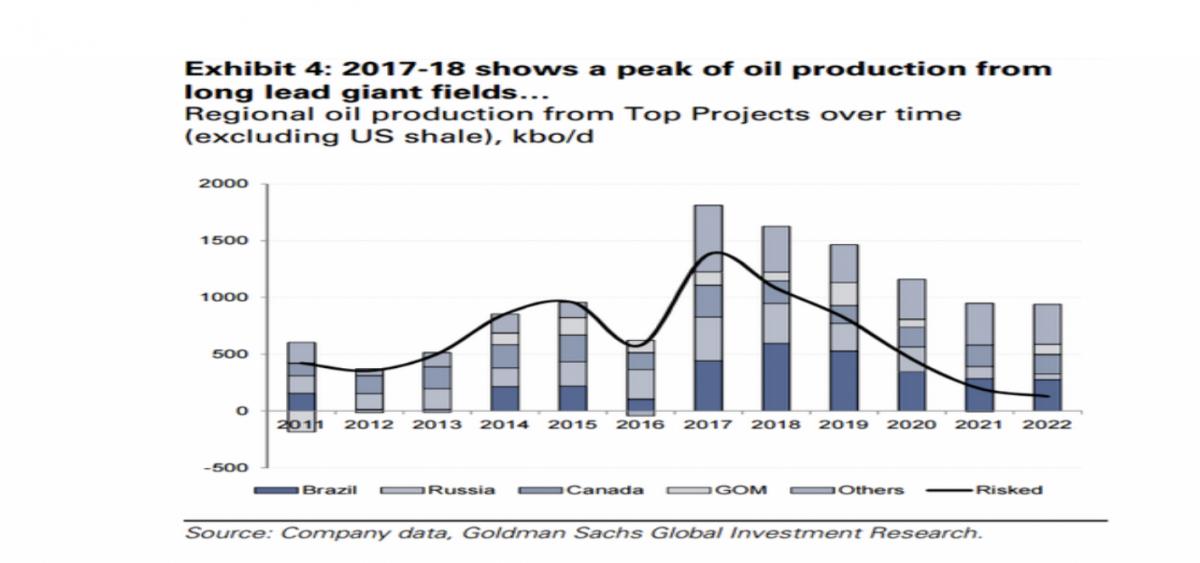 The Dark Outlook For Non-OPEC Oil | OilPrice com