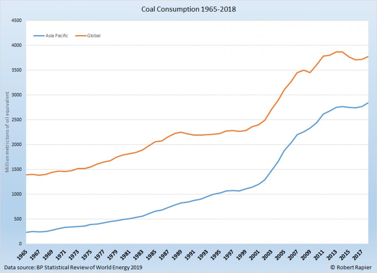 Despite A Boost In Demand, Coal Demand Remains Well Under