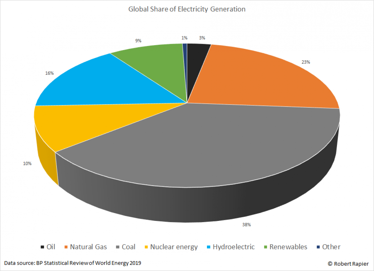 Renewables On Track To Pass Nuclear Energy 1562970802 o 1dfk53j0v15bn1g5n1ch719dv18u98