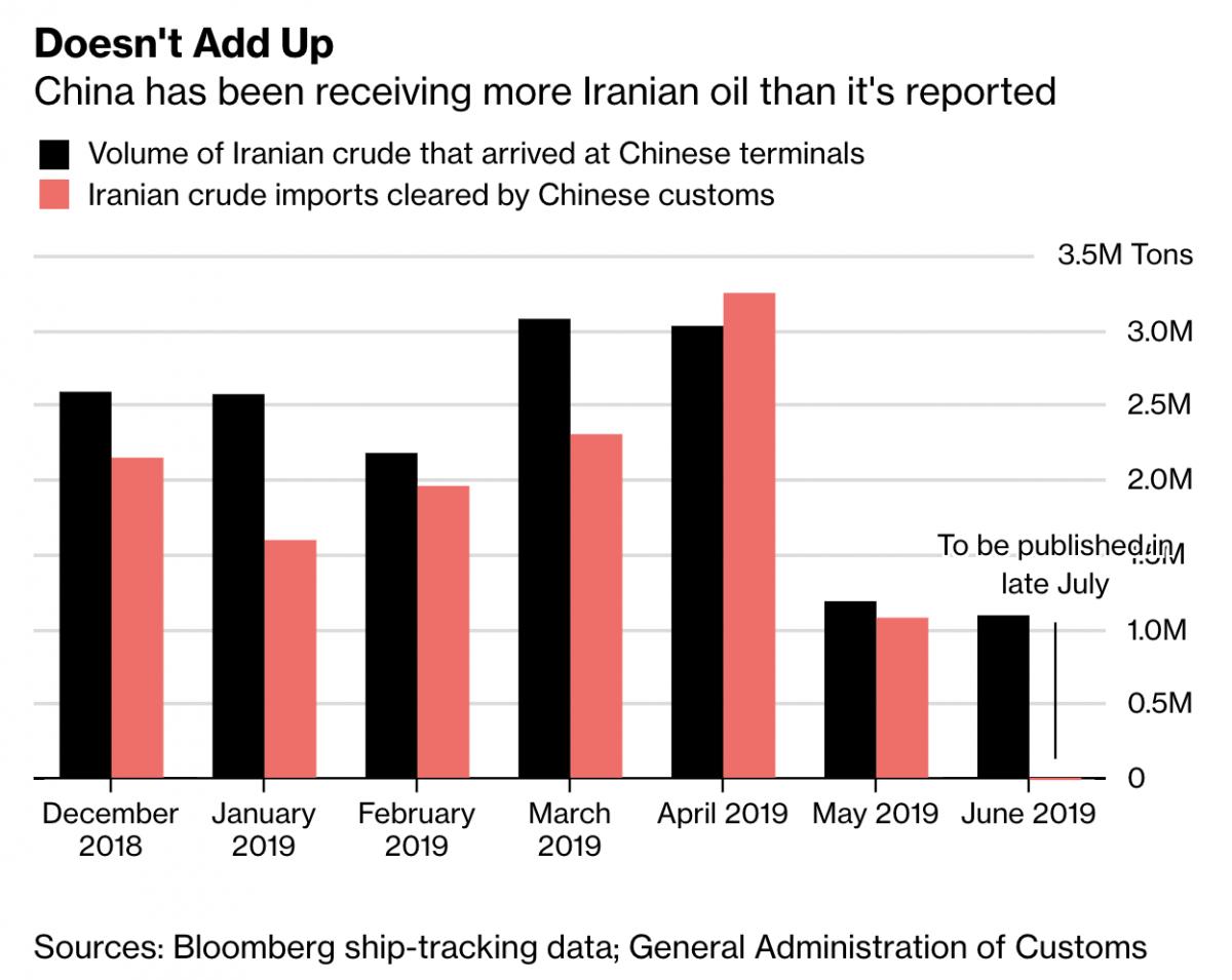 Millions Of 'Hidden' Iranian Barrels Set To Hit Oil Markets
