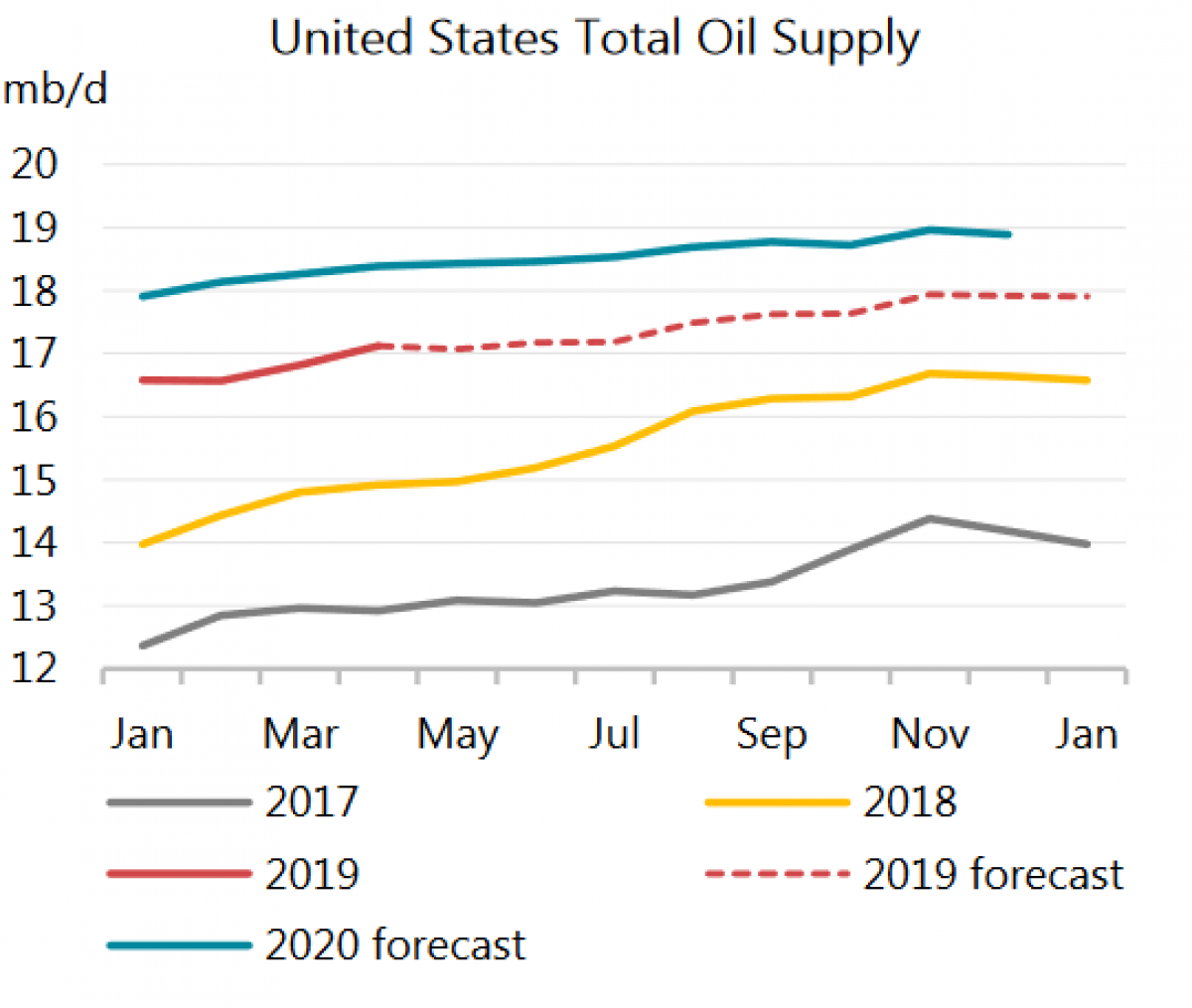Home Heating Oil Prices 2020.Will We Really See An Oil Glut In 2020 Oilprice Com