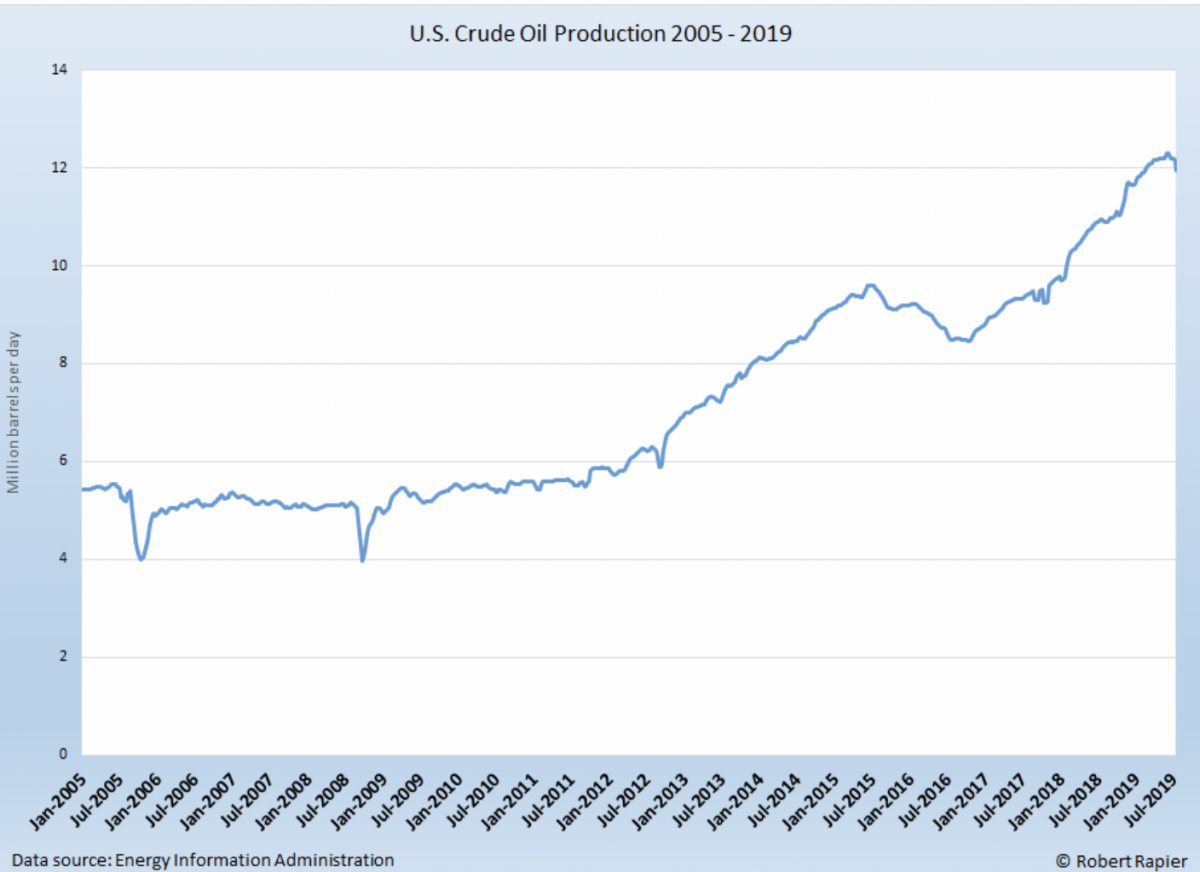 The No 1 Reason Why Oil Isn't Trading Over $100 | OilPrice com