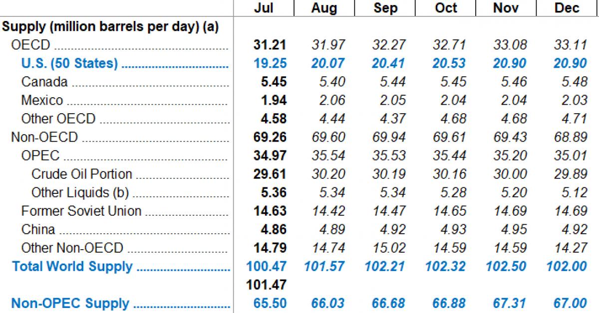 The Bullish EIA Message Markets Have Overlooked   OilPrice com