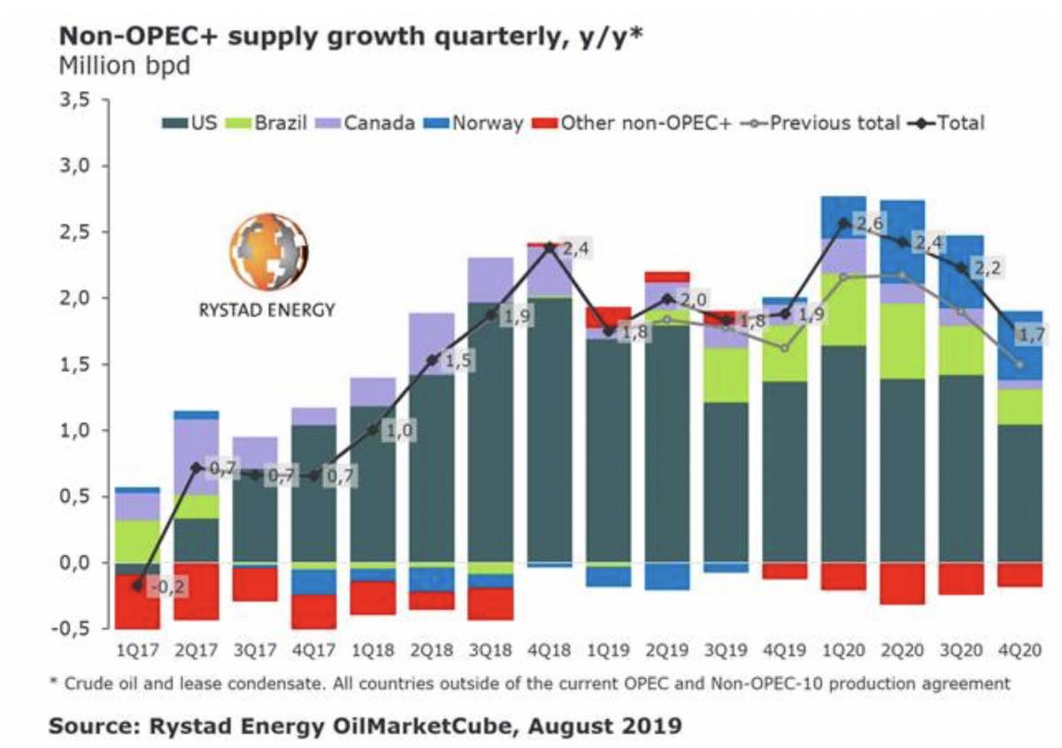 Gloomy Oil Markets Just Got Gloomier | OilPrice com