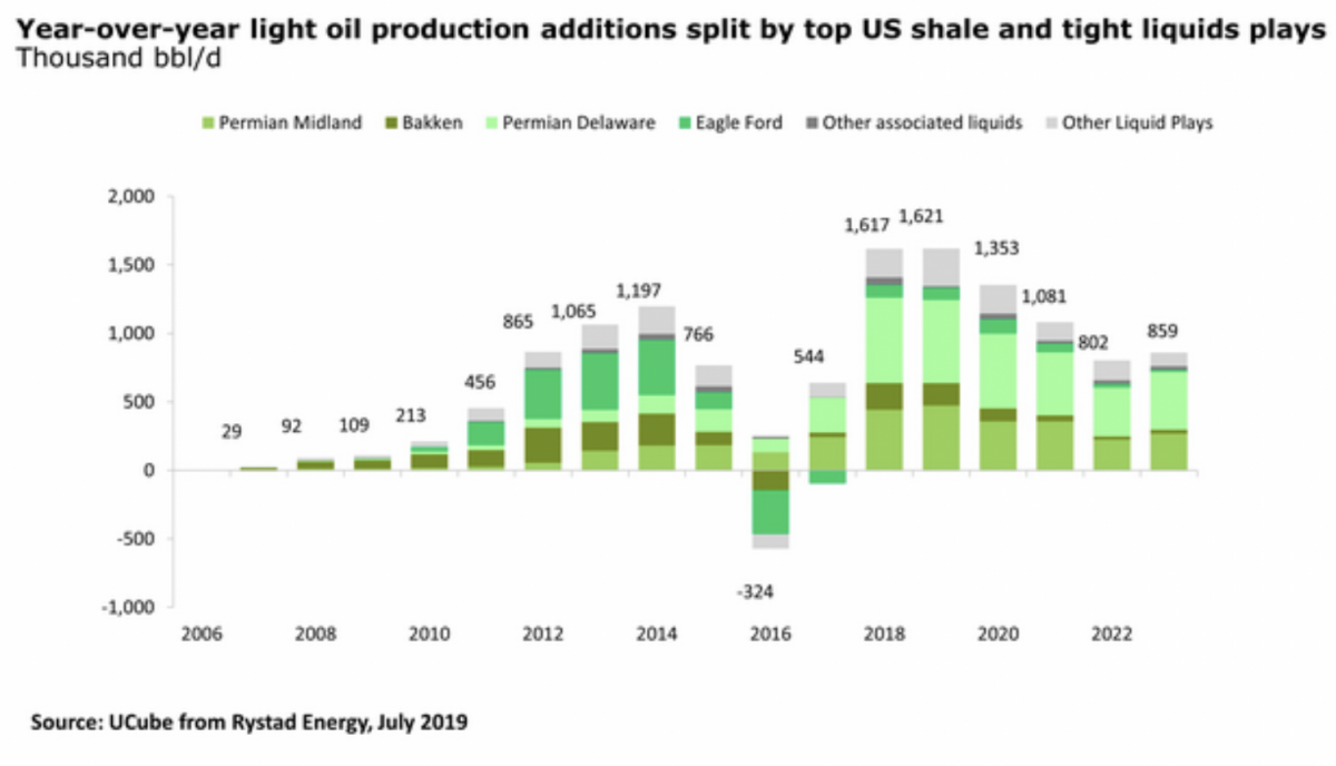 Permian Slowdown Could Start In 2020 | OilPrice com