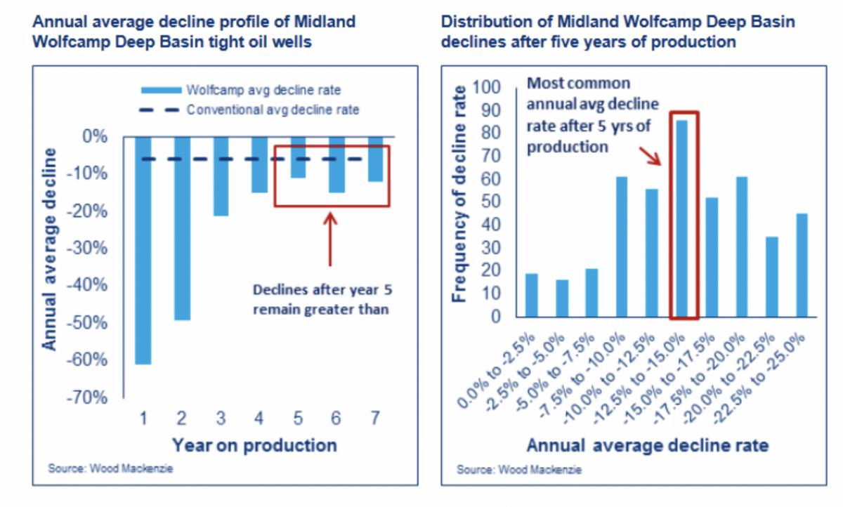 Permian Slowdown Could Start In 2020   OilPrice com