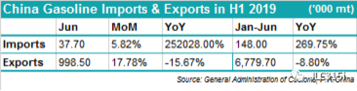 China May Ramp Up Gasoline Exports In H2 2019   OilPrice com
