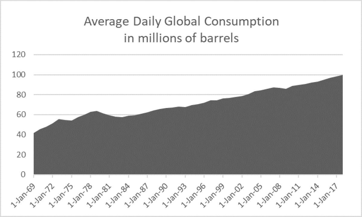 How Much Crude Oil Has The World Really Consumed? | OilPrice com