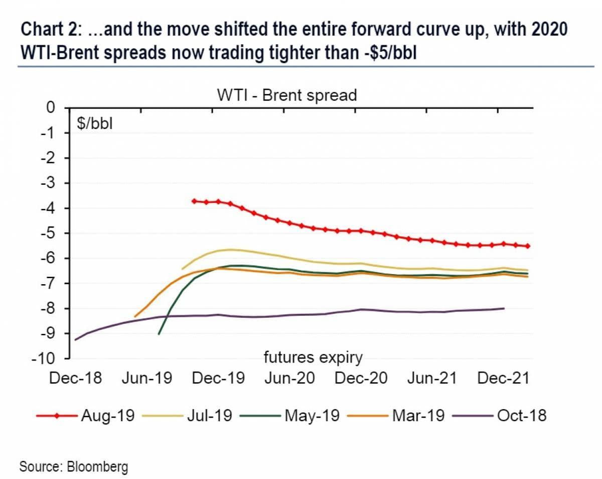 Is U S  Shale Finally Cash Flow Positive? | OilPrice com