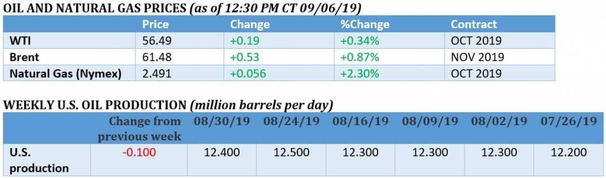 Oil Markets Bounce On Bullish Hopes   OilPrice com