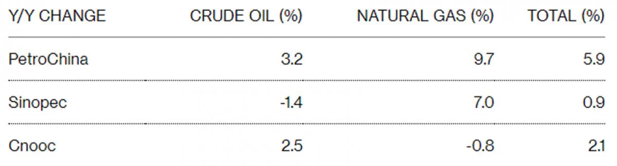 China's Big 3 Struggle To Ramp Up Oil Production | OilPrice com