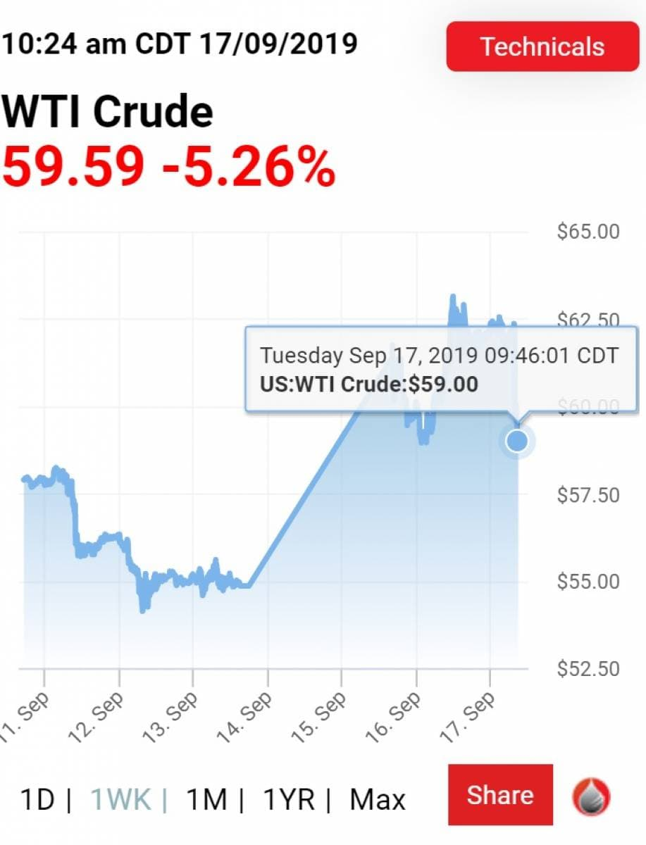 Why Oil Prices Just Fell 6 Oilprice Com