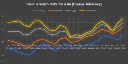 Saudi Prices