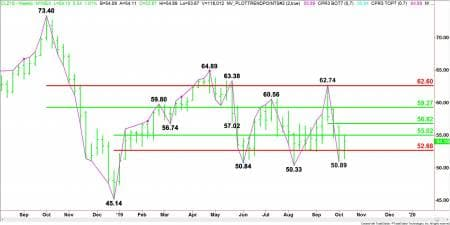 Weekly Technical Analysis
