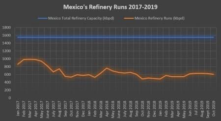 Refinery Runs