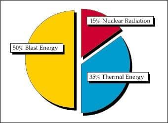 Nuclear bomb energy