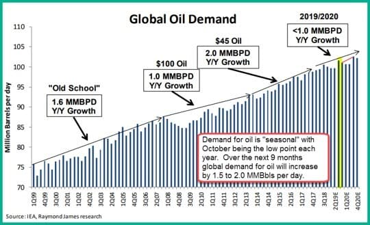 Home Heating Oil Prices 2020.The Counterintuitive Cure For Low Oil Prices Oilprice Com