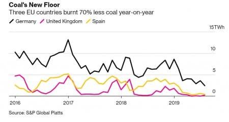 Coal dying