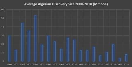 Algeria Discovery