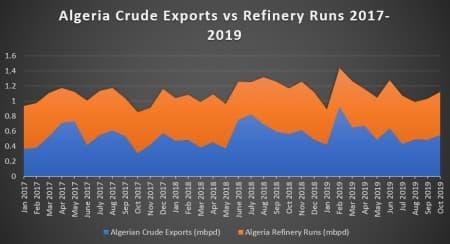 Algerian Crude