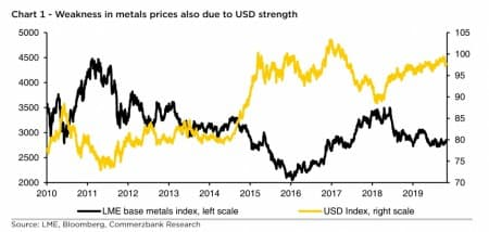 Dollar Strength