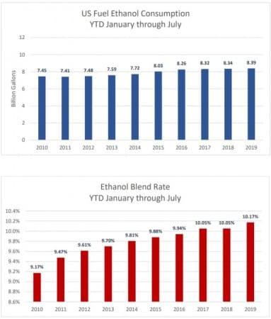 Ethanol Blend Rate