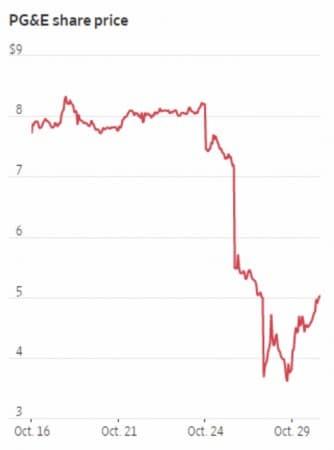 PG&E Share Price