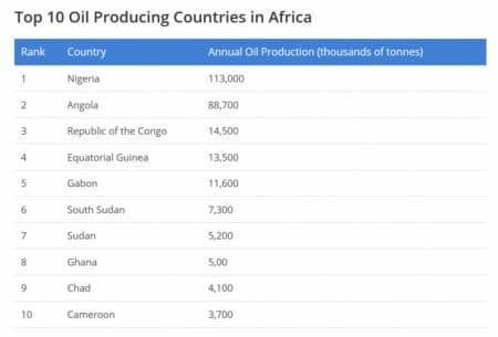 Oil Producing Countries Africa