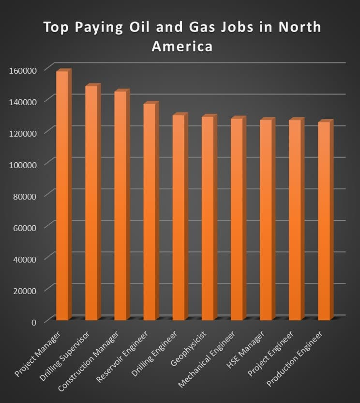 The 10 Highest Paying Oil Gas Jobs Oilprice Com