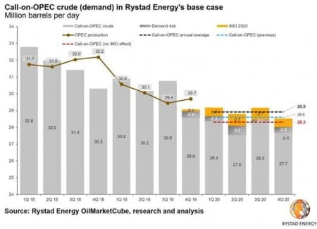 OPEC+ expected to deepen output cuts to 1.5 million bpd - JPM