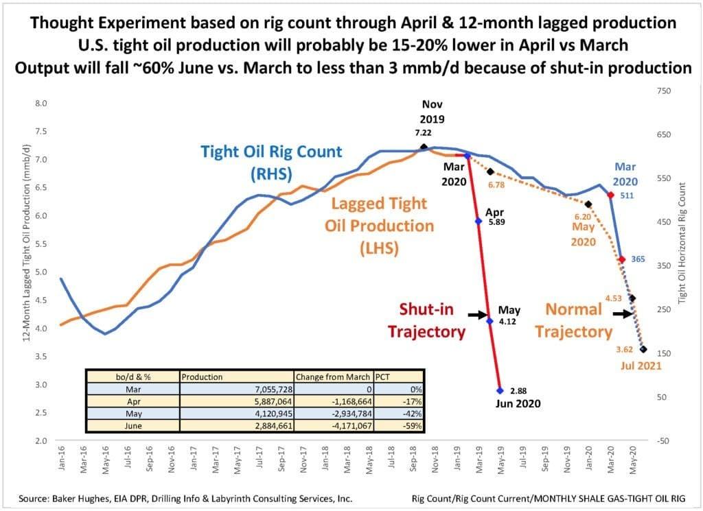 The Death Of U S Oil Oilprice Com