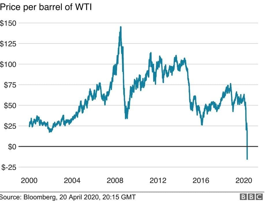 Is The Tesla Bubble About To Burst Oilprice Com