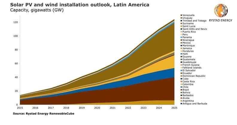 Latin America's Is Emerging As A Renewable Energy Powerhouse | OilPrice.com