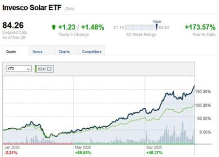 Solar ETF