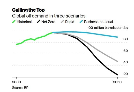 The Very Real Possibility Of Peak Oil Supply   OilPrice.com