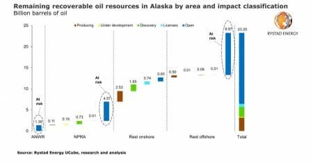 Biden S Energy Plans Threaten Alaska S Oil Ambitions Oilprice Com