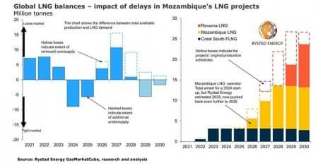mozambique delays could disrupt global lng market Mozambique delays could disrupt global LNG market 1620237747 o 1f4ur3ula1hjvc2m92f67anml8
