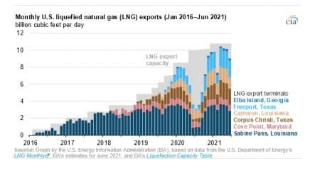 US Natural Gas Exports