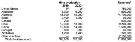 Lithium Production