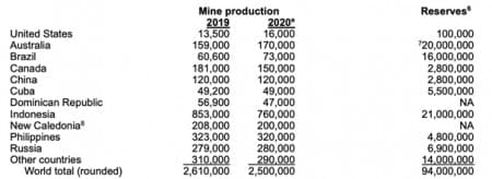 Nickel Production